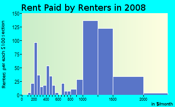Rent paid by renters in 2009 in Glen Eden in Hayward neighborhood in CA