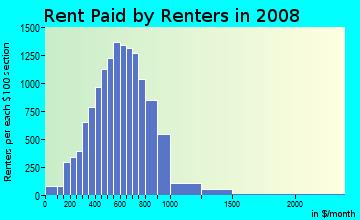 Rent paid by renters in 2009 in Southeast Stockton in Stockton neighborhood in CA