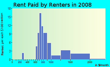 Rent paid by renters in 2009 in Elkhorn in Stockton neighborhood in CA