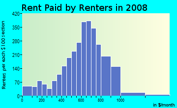 Rent paid by renters in 2009 in Fair Oaks in Stockton neighborhood in CA