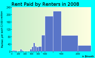 Rent paid by renters in 2009 in Olive in Orange neighborhood in CA