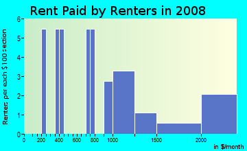 Rent paid by renters in 2009 in South Park in Fontana neighborhood in CA