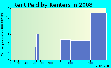 Rent paid by renters in 2009 in Green River in Corona neighborhood in CA