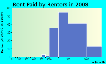 Rent paid by renters in 2009 in Sierra Del Oro in Corona neighborhood in CA