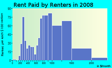 Rent paid by renters in 2009 in Hermon in Los Angeles neighborhood in CA