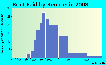 Rent paid by renters in 2009 in Colorado Boulevard in Los Angeles neighborhood in CA