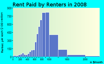 Rent paid by renters in 2009 in Glassel Park in Los Angeles neighborhood in CA