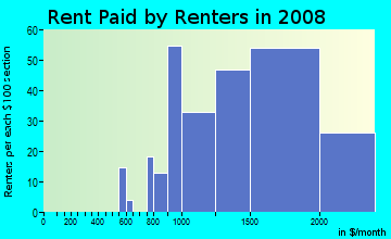 Rent paid by renters in 2009 in Cowell in Concord neighborhood in CA