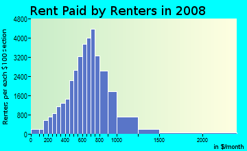 Rent paid by renters in 2009 in East Stockton in Stockton neighborhood in CA