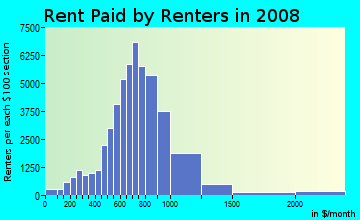 Rent paid by renters in 2009 in North Stockton in Stockton neighborhood in CA
