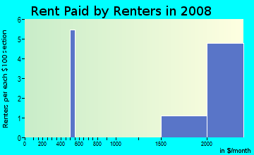 Rent paid by renters in 2009 in Downtown in Lancaster neighborhood in CA