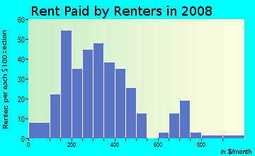 Rent paid by renters in 2009 in Plateau in Mobile neighborhood in AL