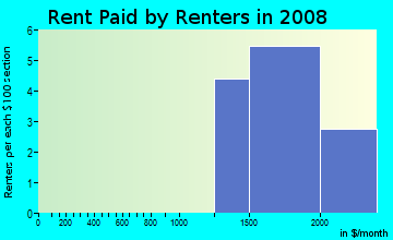 Rent paid by renters in 2009 in Heritage and Harvest Moon in Newbury Park neighborhood in CA
