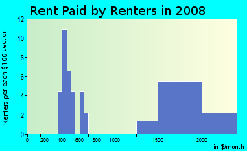 Rent paid by renters in 2009 in Ventu Estates in Newbury Park neighborhood in CA