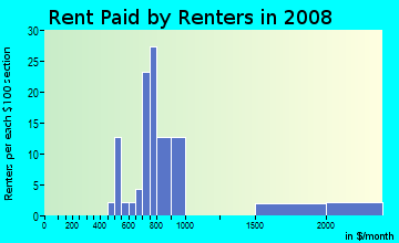 Rent paid by renters in 2009 in Lakeside Park in South Lake Tahoe neighborhood in CA