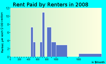 Rent paid by renters in 2009 in Goldorado Center in Shingle Springs neighborhood in CA