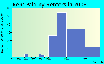 Rent paid by renters in 2009 in Deer Creek in Rancho Cucamonga neighborhood in CA