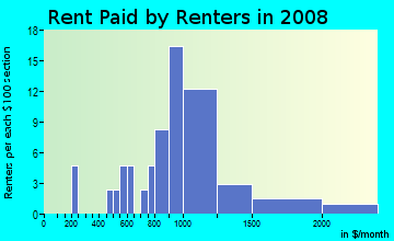 Rent paid by renters in 2009 in Bellevue Ranch in Santa Rosa neighborhood in CA