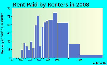 Rent paid by renters in 2009 in Burbank Gardens in Santa Rosa neighborhood in CA