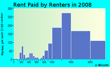 Rent paid by renters in 2009 in Ponderosa in Sunnyvale neighborhood in CA