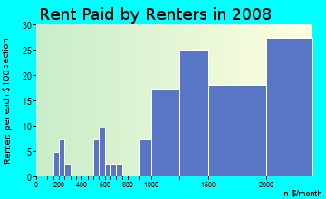 Rent paid by renters in 2009 in North East in Pasadena neighborhood in CA