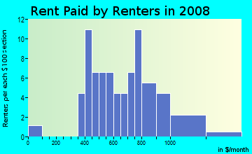 Rent paid by renters in 2009 in Pollock Pines in Pollock Pines neighborhood in CA