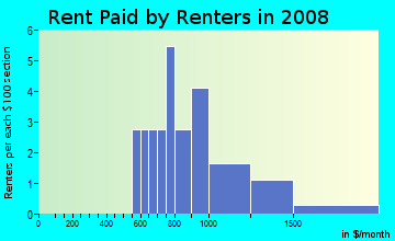 Rent paid by renters in 2009 in Park View in Placerville neighborhood in CA