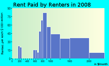 Rent paid by renters in 2009 in Westbrae in Berkeley neighborhood in CA