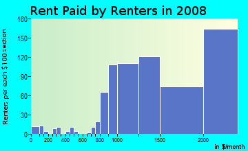 Rent paid by renters in 2009 in North of Montana in Santa Monica neighborhood in CA