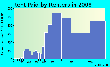 Rent paid by renters in 2009 in Wilshire in Santa Monica neighborhood in CA
