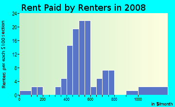 Rent paid by renters in 2009 in Parkcrest in Bentonville neighborhood in AR