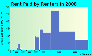 Rent paid by renters in 2009 in Ocean Hills in Oceanside neighborhood in CA