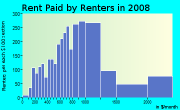 Rent paid by renters in 2009 in Hayes Valley in San Francisco neighborhood in CA