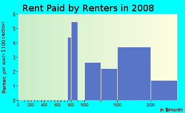Rent paid by renters in 2009 in Town and Country in Vallejo neighborhood in CA