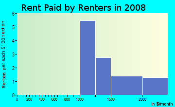 Rent paid by renters in 2009 in Heather Ridge in Vallejo neighborhood in CA