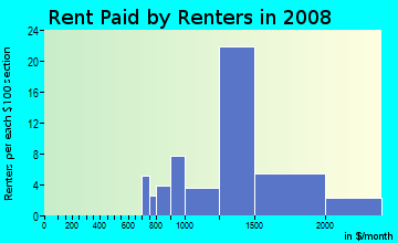 Rent paid by renters in 2009 in North Hills in Vallejo neighborhood in CA