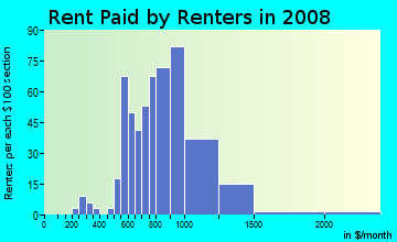 Rent paid by renters in 2009 in Washington Park in Vallejo neighborhood in CA