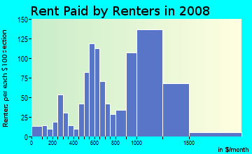 Rent paid by renters in 2009 in Castle Park in Chula Vista neighborhood in CA