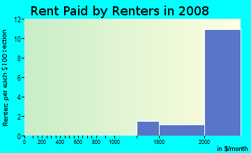 Rent paid by renters in 2009 in Telegraph Estates in Chula Vista neighborhood in CA