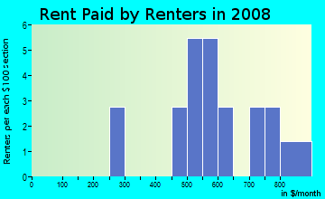 Rent paid by renters in 2009 in Wildewood West in Yuba City neighborhood in CA