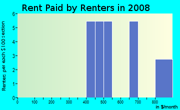 Rent paid by renters in 2009 in Terra Buena Villa in Yuba City neighborhood in CA