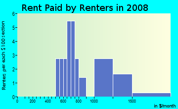 Rent paid by renters in 2009 in Sun Valley in Yuba City neighborhood in CA