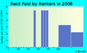 Rent paid by renters in 2009 in Franklin Ave Homesites in Yuba City neighborhood in CA