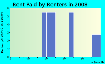 Rent paid by renters in 2009 in Walnut Rove in Live Oak neighborhood in CA
