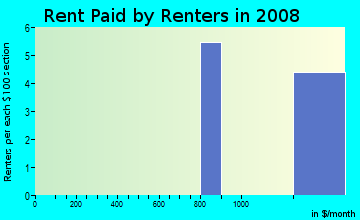 Rent paid by renters in 2009 in Paloma in San Marcos neighborhood in CA