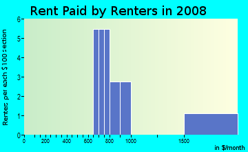 Rent paid by renters in 2009 in The Village in University Heights in San Diego neighborhood in CA
