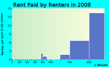 Rent paid by renters in 2009 in Nobel Research Park in San Diego neighborhood in CA