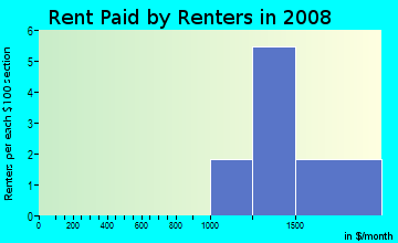 Rent paid by renters in 2009 in Glenridge in San Diego neighborhood in CA