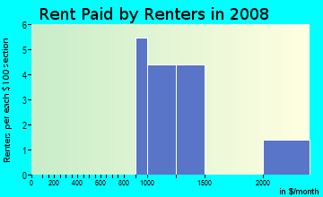 Rent paid by renters in 2009 in Felspar Street Townhomes in San Diego neighborhood in CA