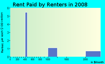 Rent paid by renters in 2009 in Binning Tract in Davis neighborhood in CA